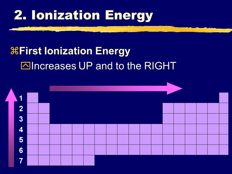 zFirst Ionization Energy yIncreases UP and to the RIGHT 2. Ionization Energy