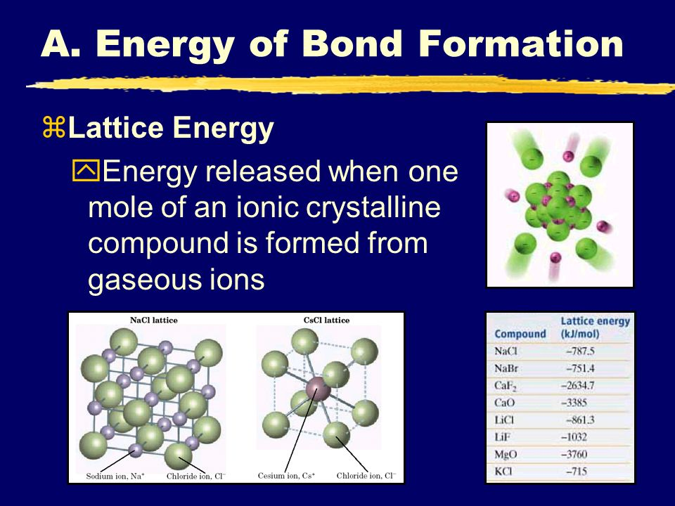 A. Energy of Bond Formation zLattice Energy yEnergy released when one mole of an ionic crystalline compound is formed from gaseous ions