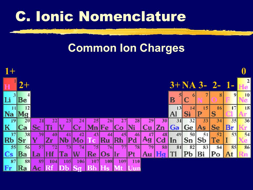 Common Ion Charges 1+ 2+3+NA3-2-1- 0 C. Ionic Nomenclature