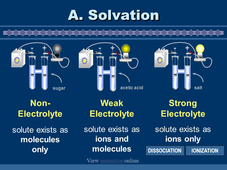 A. Solvation Strong Electrolyte Non- Electrolyte solute exists as ions only - + salt - + sugar solute exists as molecules only - + acetic acid Weak El