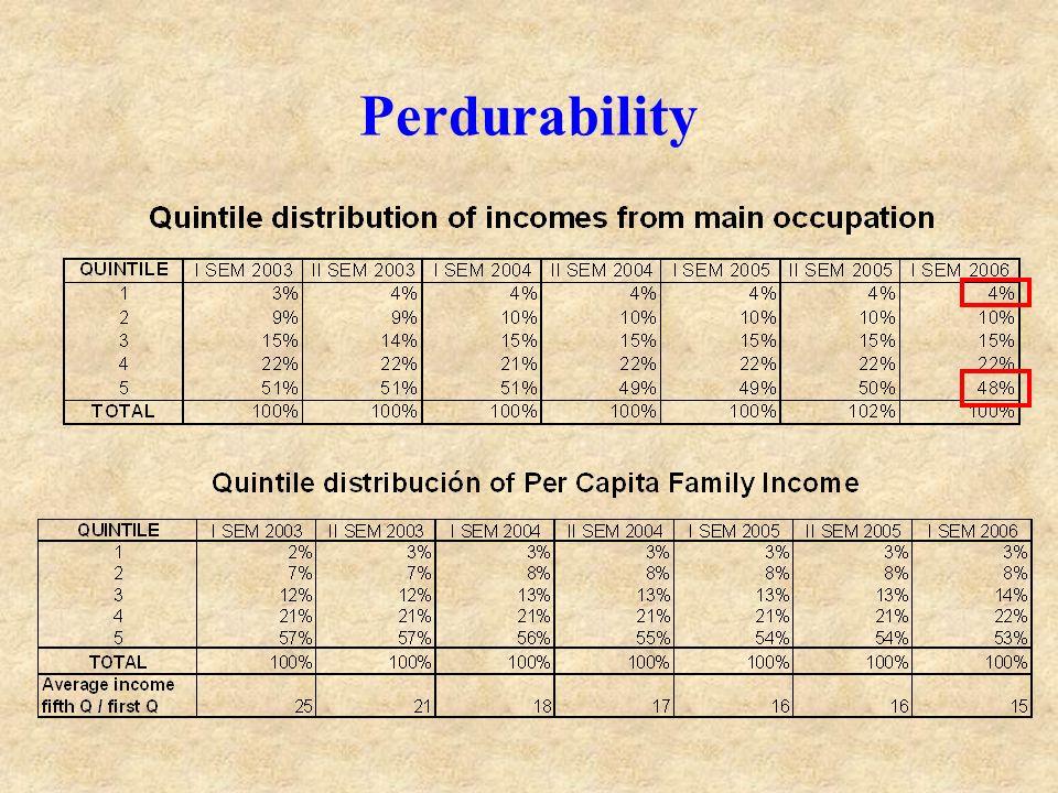 Perdurability