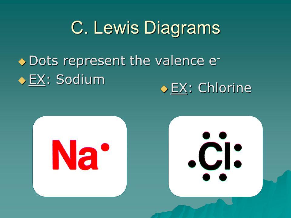 C. Lewis Diagrams Dots represent the valence e - Dots represent the valence e - EX: Sodium EX: Sodium EX: Chlorine EX: Chlorine