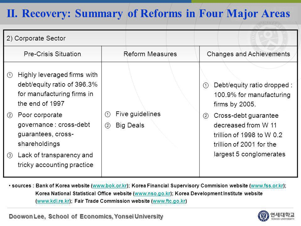 II. Recovery: Summary of Reforms in Four Major Areas Doowon Lee, School of Economics, Yonsei University 2) Corporate Sector Pre-Crisis SituationReform