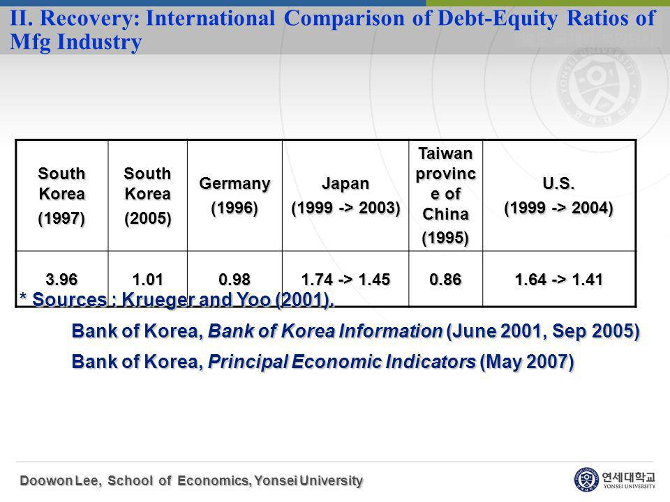 Doowon Lee, School of Economics, Yonsei University II.