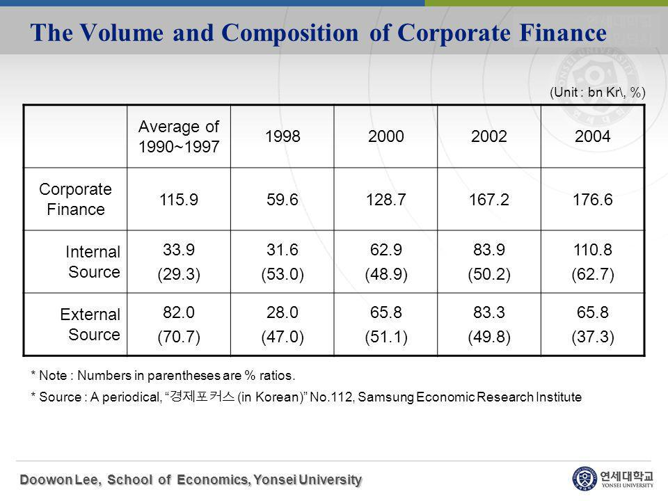 Average of 1990~1997 1998200020022004 Corporate Finance 115.959.6128.7167.2176.6 Internal Source 33.9 (29.3) 31.6 (53.0) 62.9 (48.9) 83.9 (50.2) 110.8 (62.7) External Source 82.0 (70.7) 28.0 (47.0) 65.8 (51.1) 83.3 (49.8) 65.8 (37.3) The Volume and Composition of Corporate Finance * Note : Numbers in parentheses are % ratios.