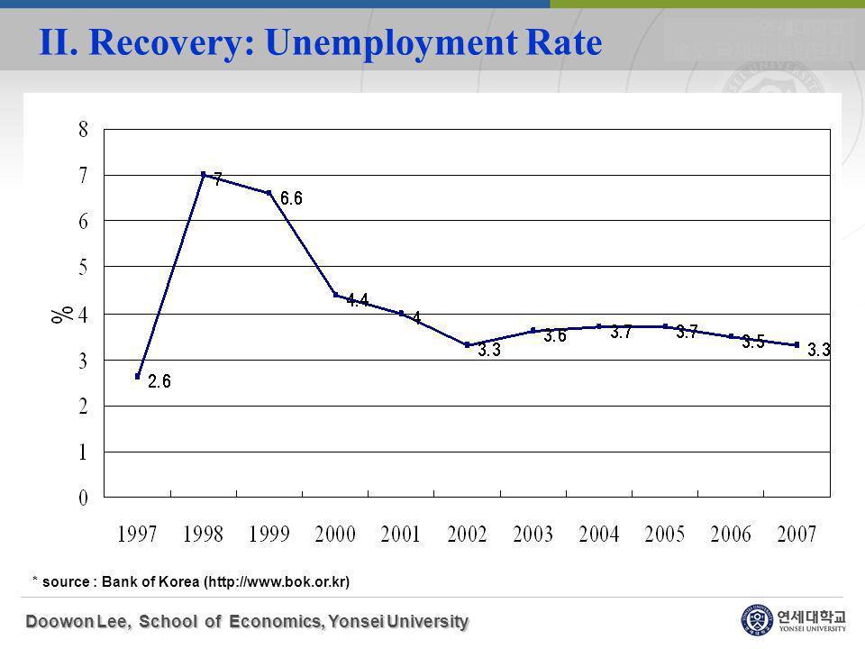 II. Recovery: Unemployment Rate Doowon Lee, School of Economics, Yonsei University * source : Bank of Korea (http://www.bok.or.kr)