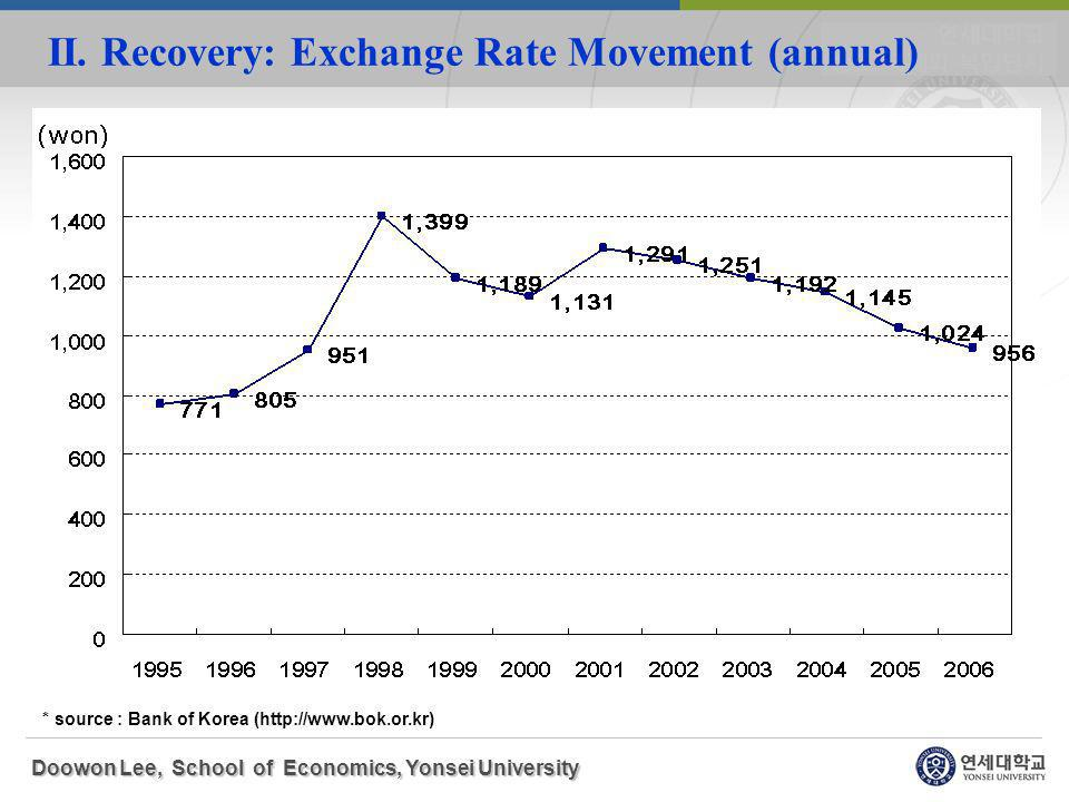 II. Recovery: Exchange Rate Movement (annual) Doowon Lee, School of Economics, Yonsei University * source : Bank of Korea (http://www.bok.or.kr)
