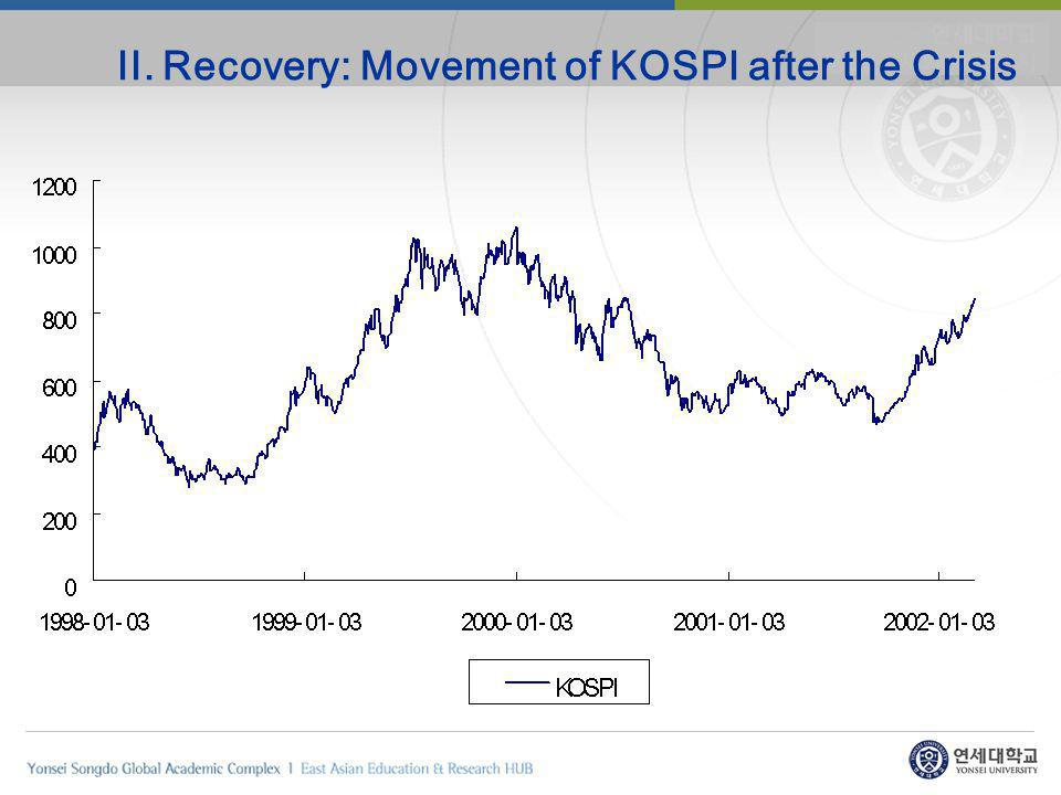 II. Recovery: Movement of KOSPI after the Crisis