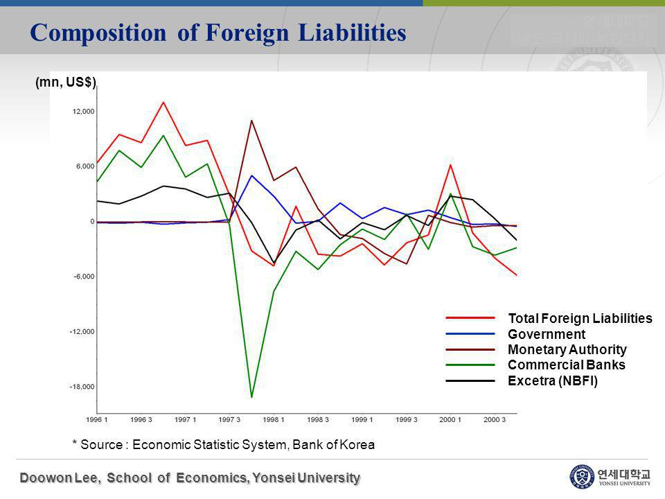 Composition of Foreign Liabilities Doowon Lee, School of Economics, Yonsei University * Source : Economic Statistic System, Bank of Korea (mn, US$) Total Foreign Liabilities Government Monetary Authority Commercial Banks Excetra (NBFI)