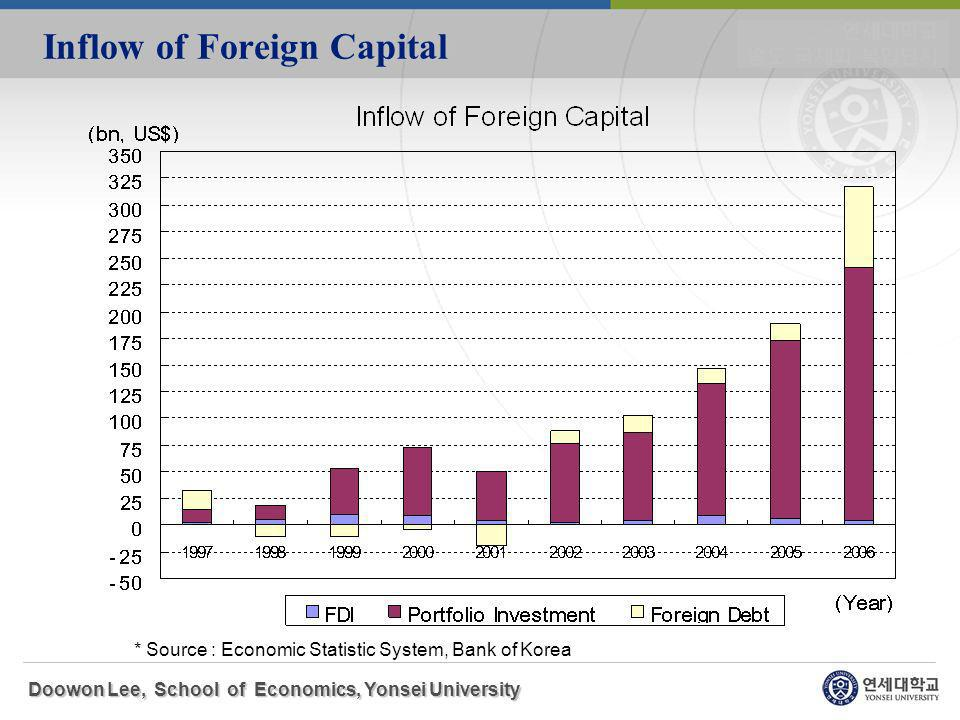 Inflow of Foreign Capital Doowon Lee, School of Economics, Yonsei University * Source : Economic Statistic System, Bank of Korea