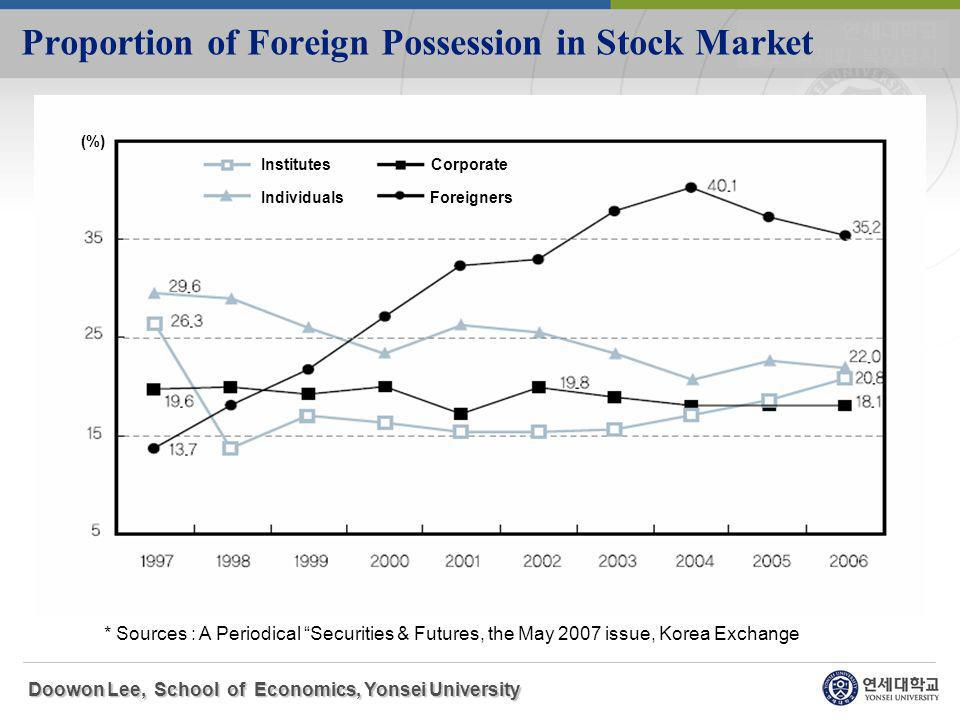 Proportion of Foreign Possession in Stock Market Doowon Lee, School of Economics, Yonsei University * Sources : A Periodical Securities & Futures, the May 2007 issue, Korea Exchange (%) Institutes Corporate Individuals Foreigners