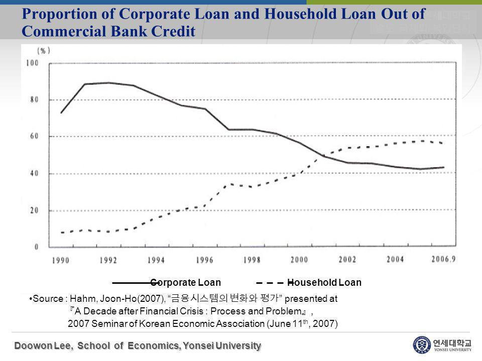 Proportion of Corporate Loan and Household Loan Out of Commercial Bank Credit Doowon Lee, School of Economics, Yonsei University Corporate Loan Household Loan Source : Hahm, Joon-Ho(2007), presented at A Decade after Financial Crisis : Process and Problem, 2007 Seminar of Korean Economic Association (June 11 th, 2007)
