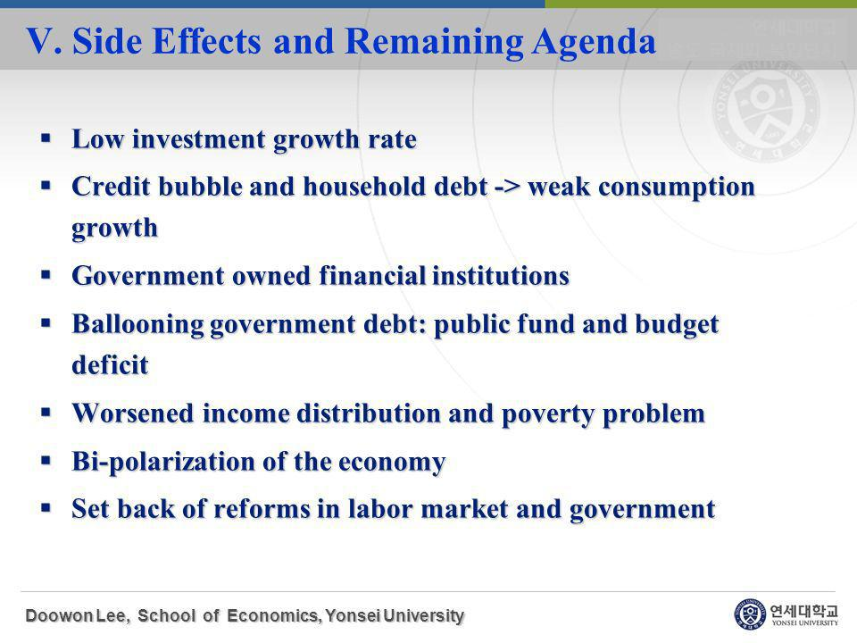 Low investment growth rate Low investment growth rate Credit bubble and household debt -> weak consumption growth Credit bubble and household debt -> weak consumption growth Government owned financial institutions Government owned financial institutions Ballooning government debt: public fund and budget deficit Ballooning government debt: public fund and budget deficit Worsened income distribution and poverty problem Worsened income distribution and poverty problem Bi-polarization of the economy Bi-polarization of the economy Set back of reforms in labor market and government Set back of reforms in labor market and government Doowon Lee, School of Economics, Yonsei University V.