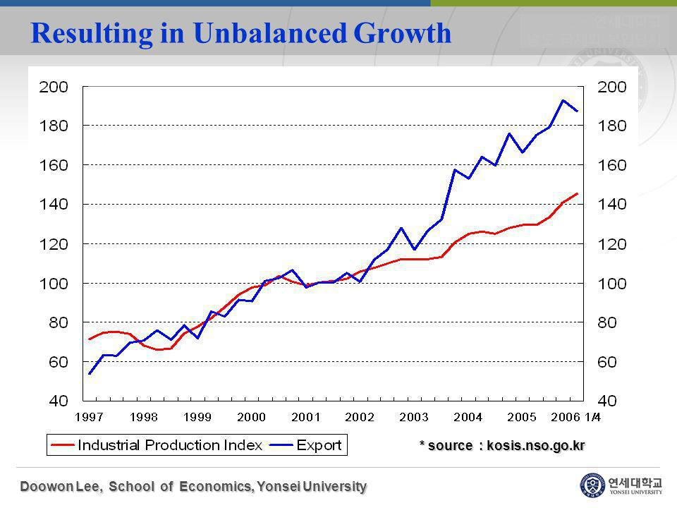 Resulting in Unbalanced Growth Doowon Lee, School of Economics, Yonsei University * source : kosis.nso.go.kr