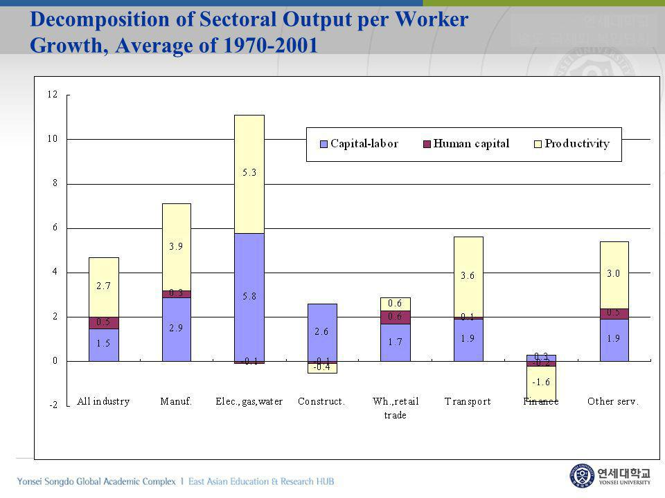 Decomposition of Sectoral Output per Worker Growth, Average of 1970-2001