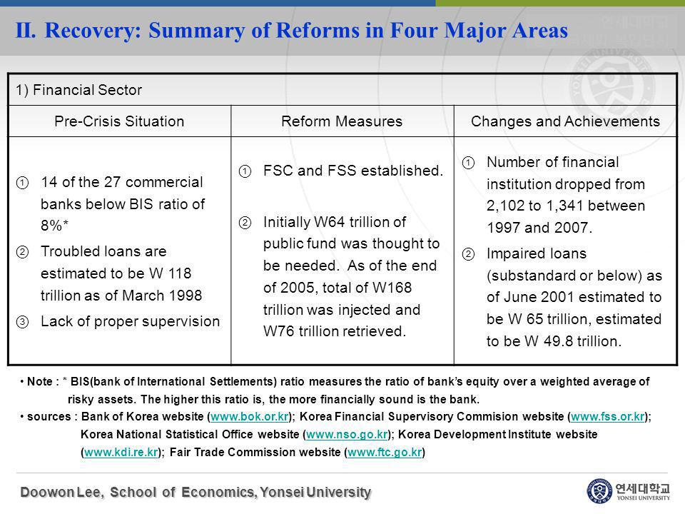 II. Recovery: Summary of Reforms in Four Major Areas Doowon Lee, School of Economics, Yonsei University Note : * BIS(bank of International Settlements