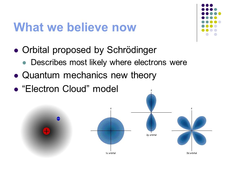 What we believe now Orbital proposed by Schrödinger Describes most likely where electrons were Quantum mechanics new theory Electron Cloud model