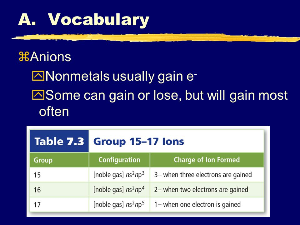A. Vocabulary zAnions yNonmetals usually gain e - ySome can gain or lose, but will gain most often