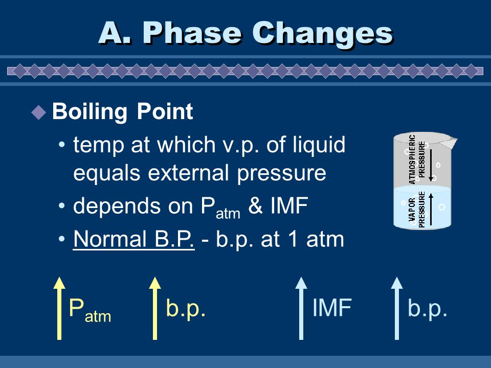 A. Phase Changes Boiling Point temp at which v.p. of liquid equals external pressure IMFb.p.P atm b.p. depends on P atm & IMF Normal B.P. - b.p. at 1