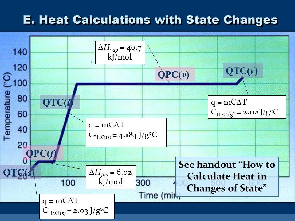 E. Heat Calculations with State Changes q = mCΔT C H2O(l) = 4.184 J/g o C QTC(l) ΔH fus = 6.02 kJ/mol QPC(f) ΔH vap = 40.7 kJ/mol QPC(v) q = mCΔT C H2