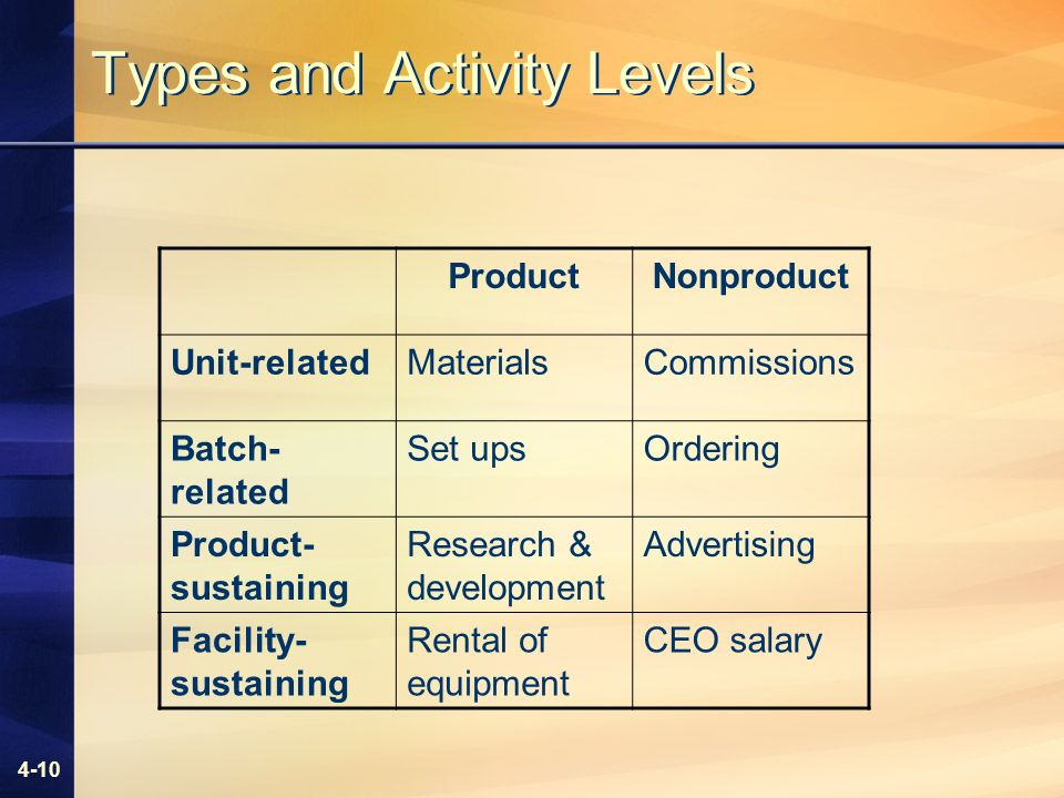 4-10 Types and Activity Levels ProductNonproduct Unit-relatedMaterialsCommissions Batch- related Set upsOrdering Product- sustaining Research & development Advertising Facility- sustaining Rental of equipment CEO salary