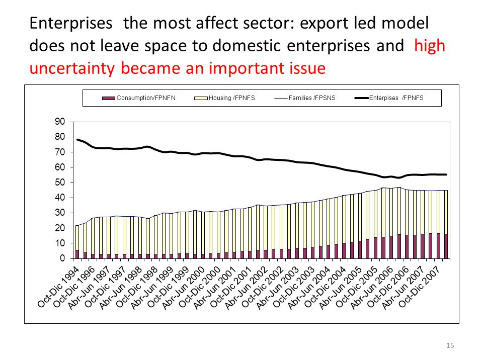 Enterprises the most affect sector: export led model does not leave space to domestic enterprises and high uncertainty became an important issue 15