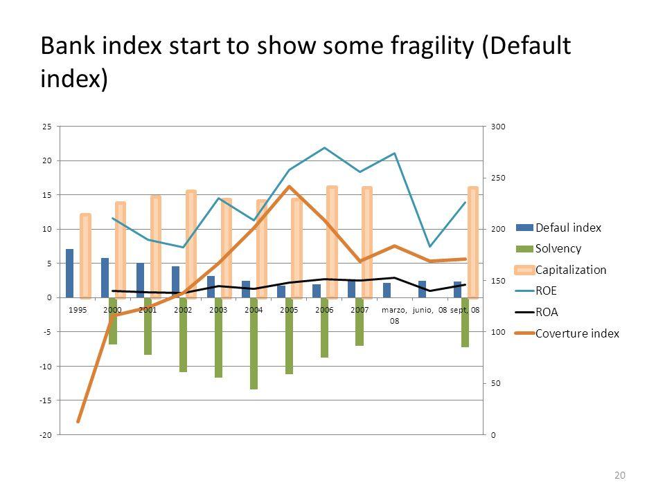 Bank index start to show some fragility (Default index) 20