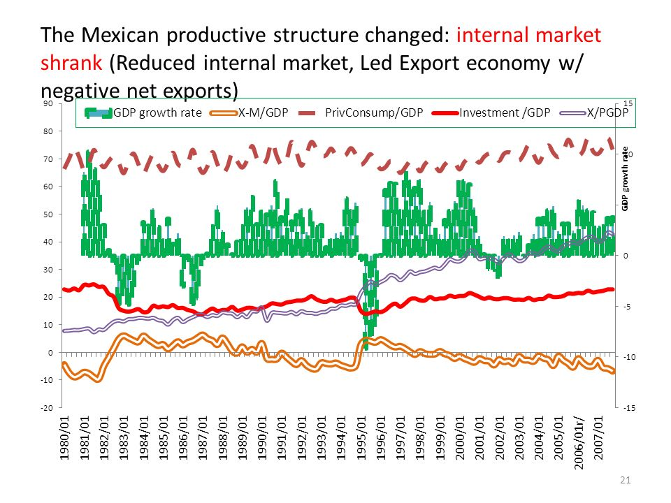 The Mexican productive structure changed: internal market shrank (Reduced internal market, Led Export economy w/ negative net exports) 21