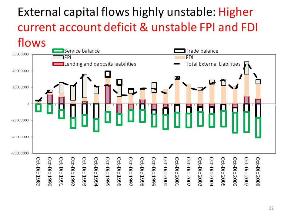 External capital flows highly unstable: Higher current account deficit & unstable FPI and FDI flows 22
