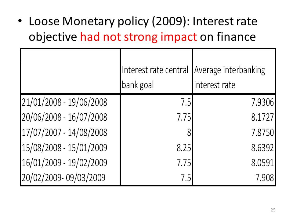 Loose Monetary policy (2009): Interest rate objective had not strong impact on finance | 25