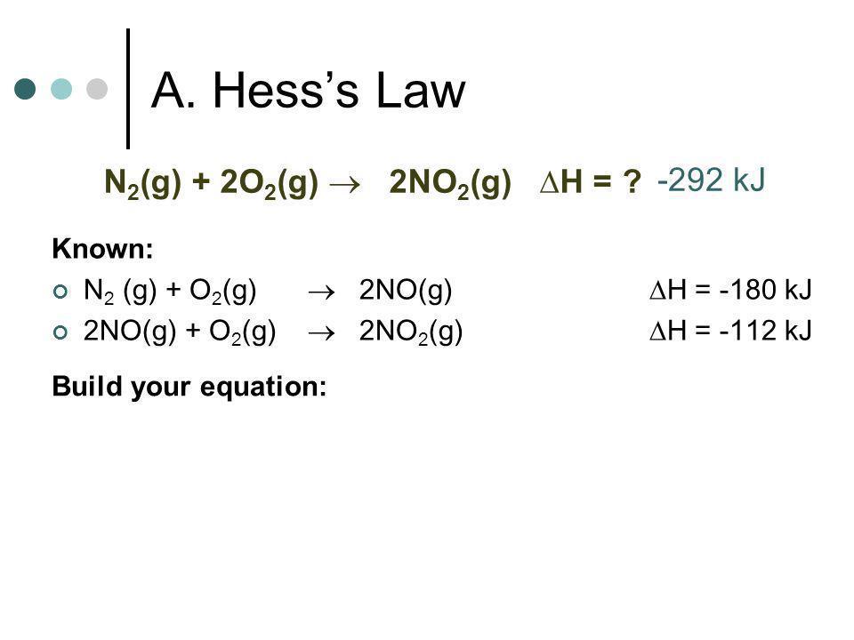 A. Hesss Law