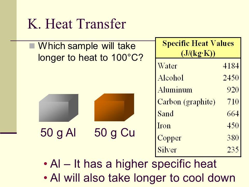 K. Heat Transfer Which sample will take longer to heat to 100°C? 50 g Al50 g Cu Al – It has a higher specific heat Al will also take longer to cool do