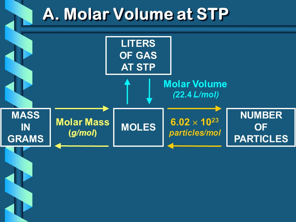 A. Molar Volume at STP Molar Mass (g/mol) 6.02 10 23 particles/mol MASS IN GRAMS MOLES NUMBER OF PARTICLES Molar Volume (22.4 L/mol) LITERS OF GAS AT