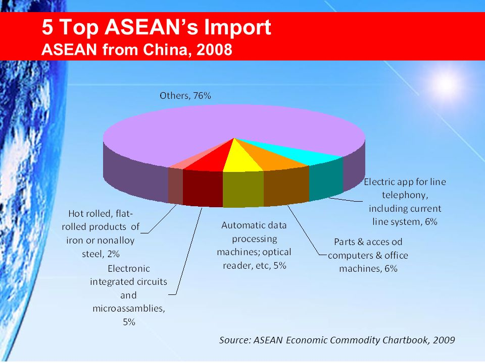 5 Top ASEANs Import ASEAN from China, 2008 Source: ASEAN Economic Commodity Chartbook, 2009