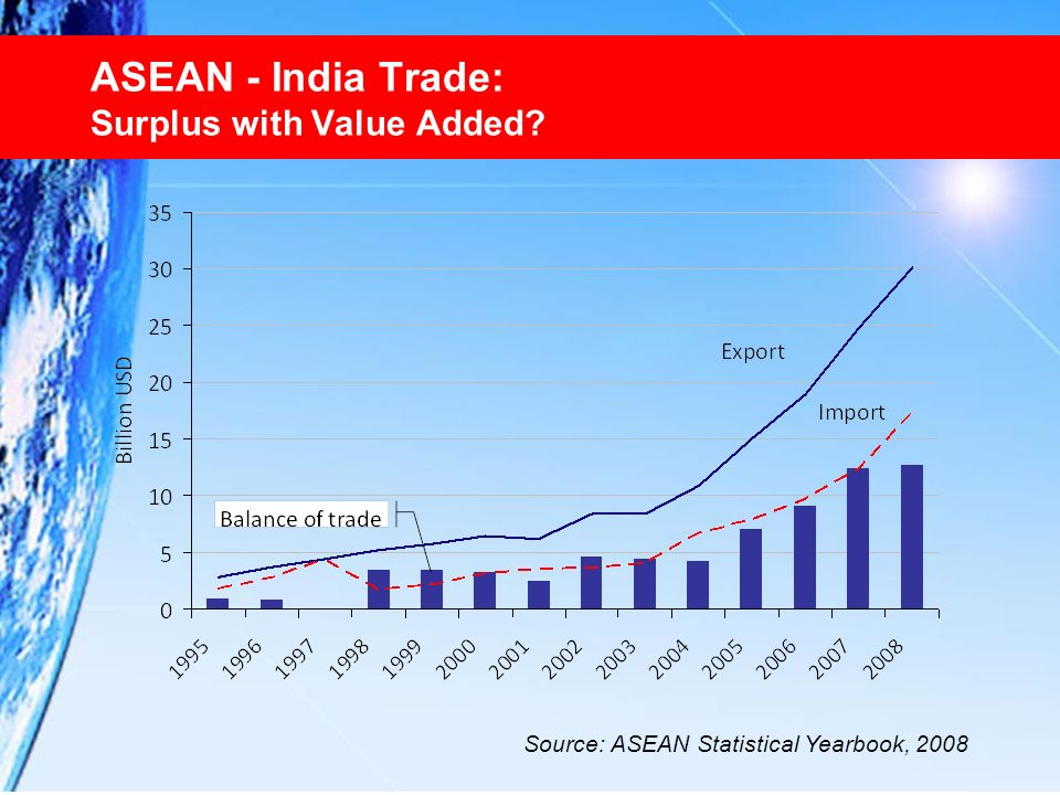 ASEAN - India Trade: Surplus with Value Added? Source: ASEAN Statistical Yearbook, 2008