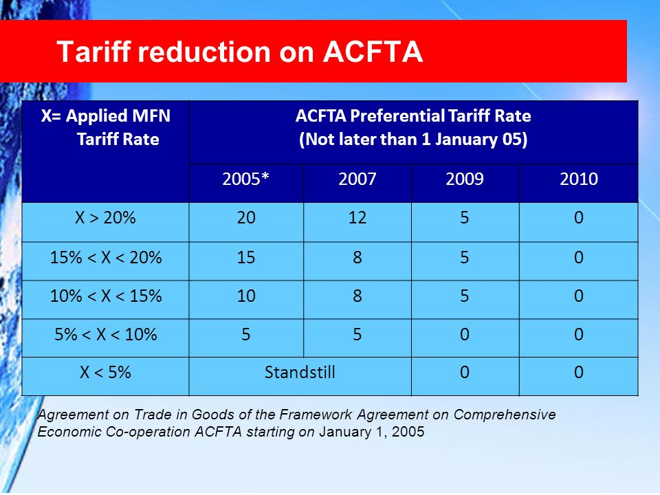 Tariff reduction on ACFTA Agreement on Trade in Goods of the Framework Agreement on Comprehensive Economic Co-operation ACFTA starting on January 1, 2