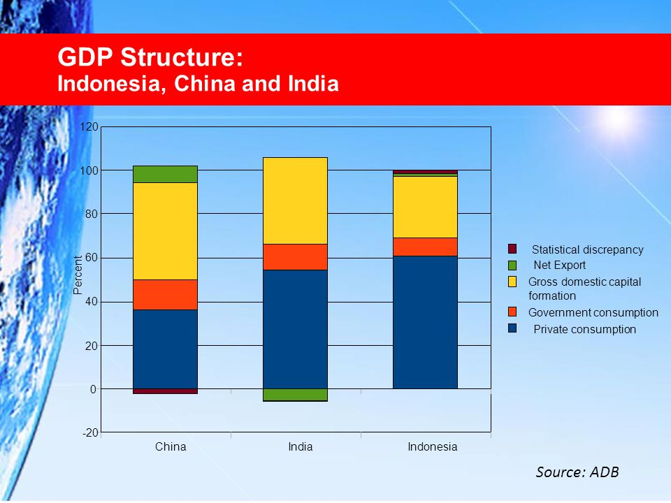GDP Structure: Indonesia, China and India Source: ADB