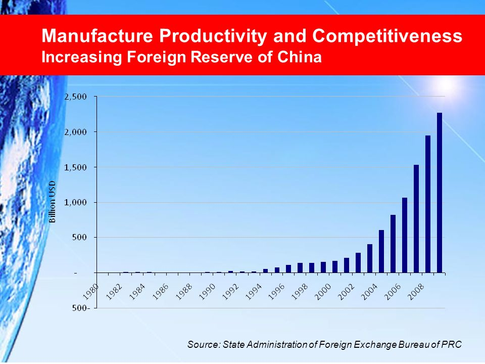 Manufacture Productivity and Competitiveness Increasing Foreign Reserve of China Source: State Administration of Foreign Exchange Bureau of PRC