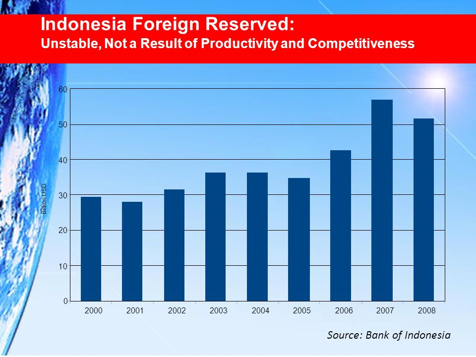 Source: Bank of Indonesia Indonesia Foreign Reserved: Unstable, Not a Result of Productivity and Competitiveness
