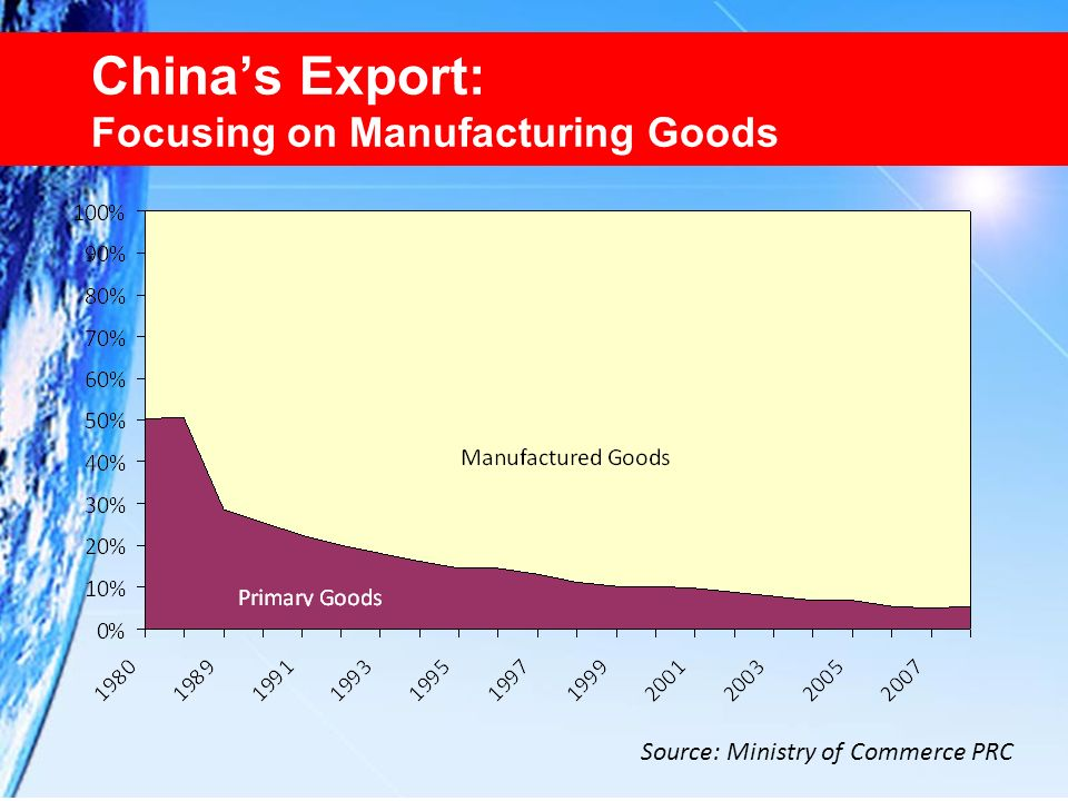 Chinas Export: Focusing on Manufacturing Goods Source: Ministry of Commerce PRC