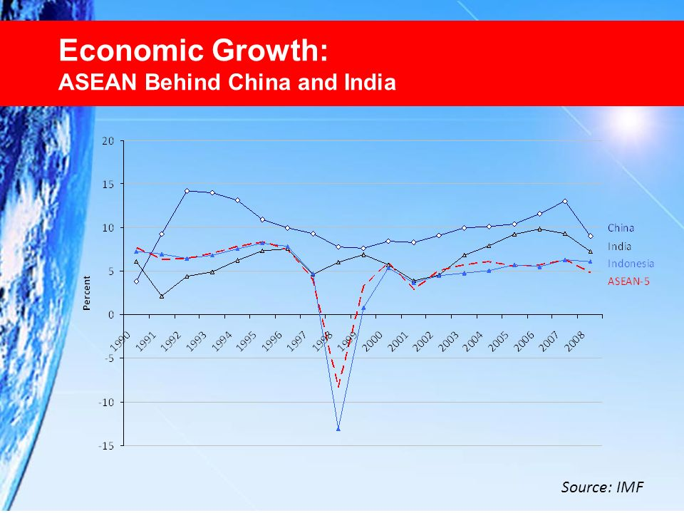 Economic Growth: ASEAN Behind China and India Source: IMF