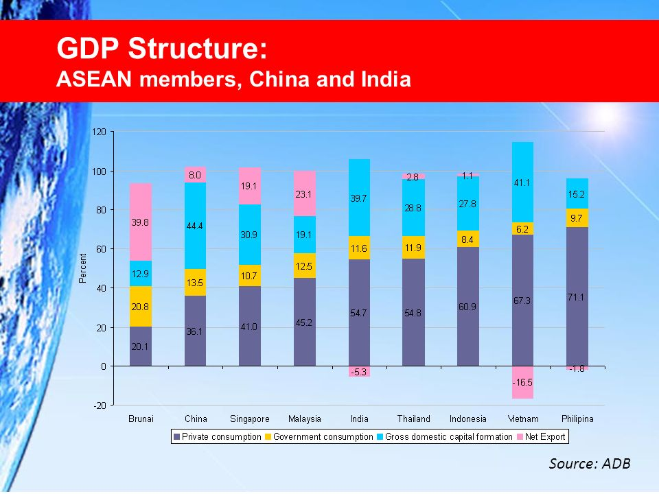 GDP Structure: ASEAN members, China and India Source: ADB