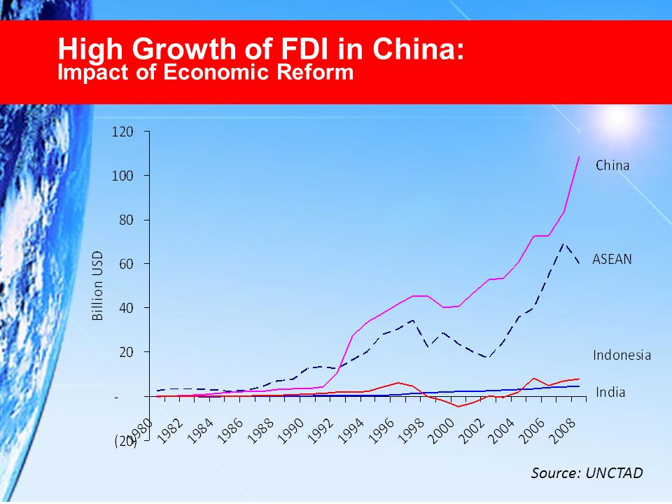 High Growth of FDI in China: Impact of Economic Reform Source: UNCTAD