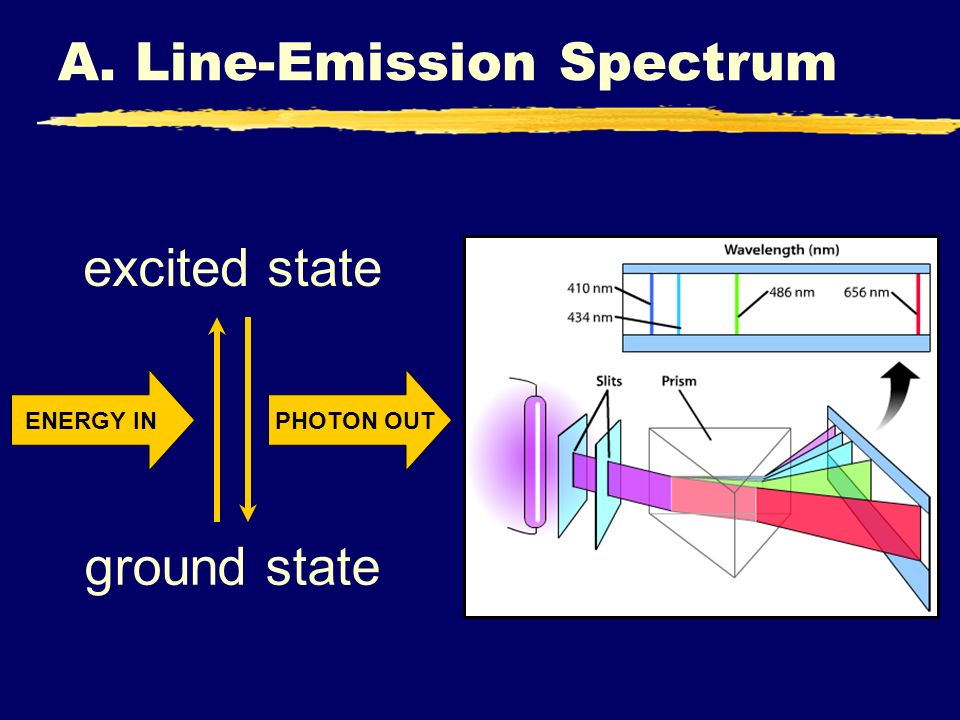 A. Line-Emission Spectrum ground state excited state ENERGY IN PHOTON OUT