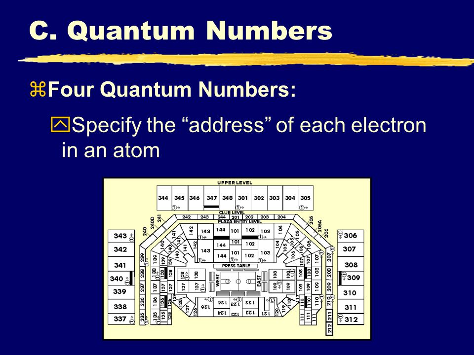 C. Quantum Numbers UPPER LEVEL zFour Quantum Numbers: ySpecify the address of each electron in an atom