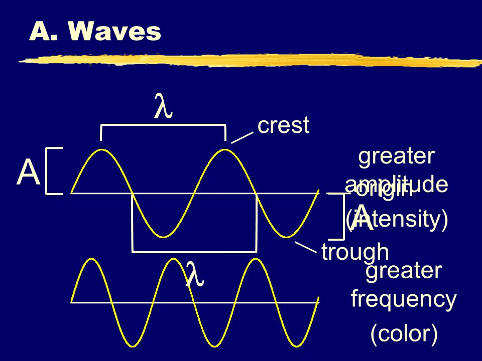 A. Waves A greater amplitude (intensity) greater frequency (color) crest origin trough A