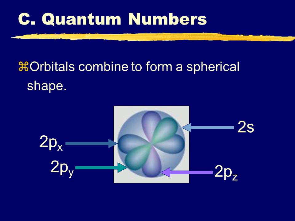 zOrbitals combine to form a spherical shape. 2s 2p z 2p y 2p x