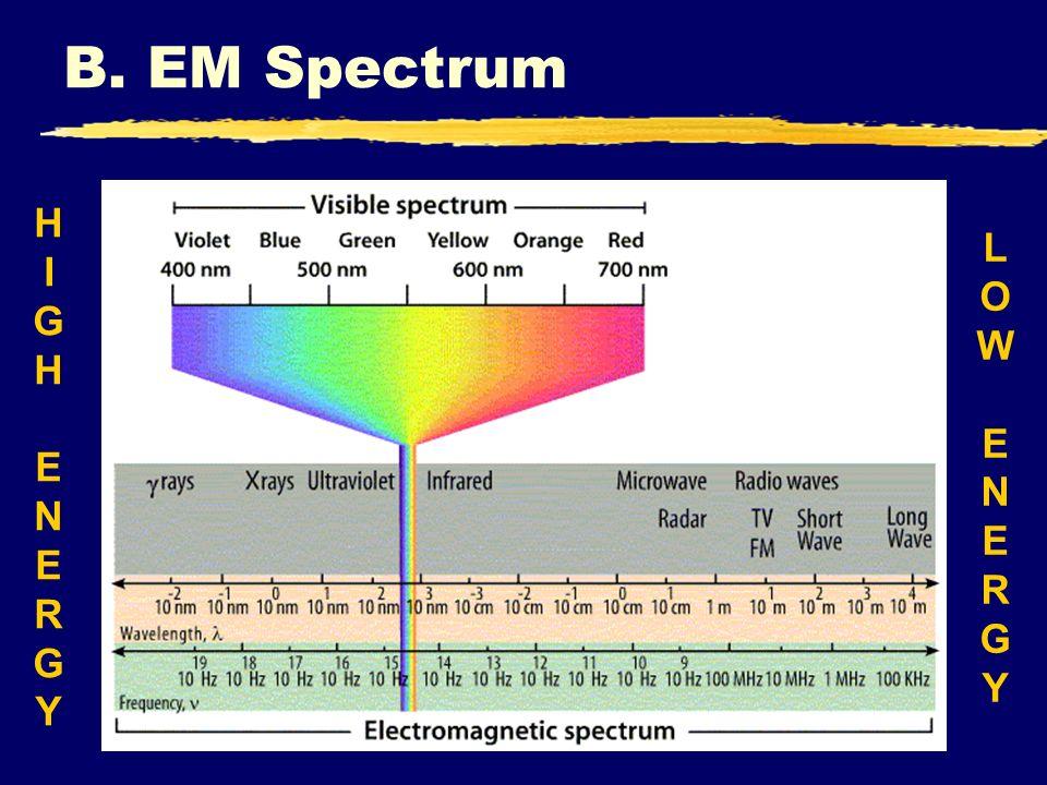 B. EM Spectrum LOWENERGYLOWENERGY HIGHENERGYHIGHENERGY