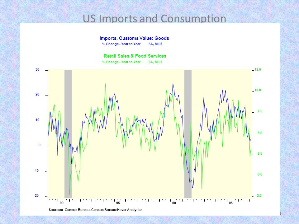 4 US Imports and Consumption