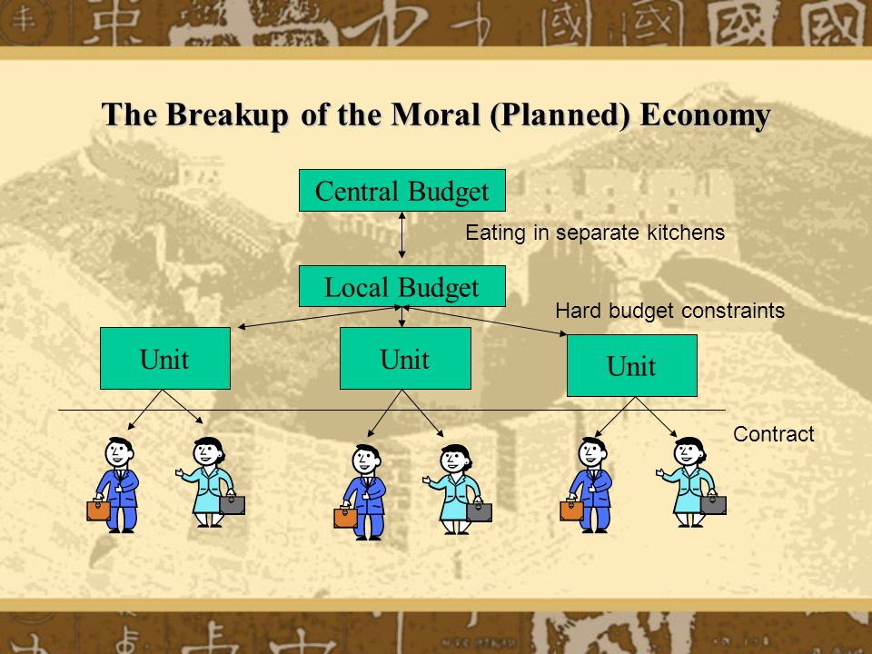 The Breakup of the Moral (Planned) Economy Central Budget Local Budget Unit Hard budget constraints Contract Eating in separate kitchens